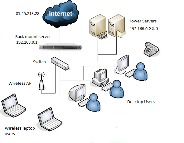 Server Network Diagram Sample - Trusted Wiring Diagram •